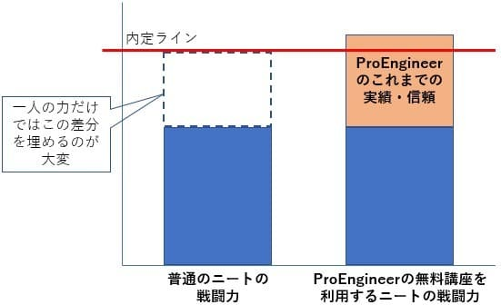 ProEngineerの信頼